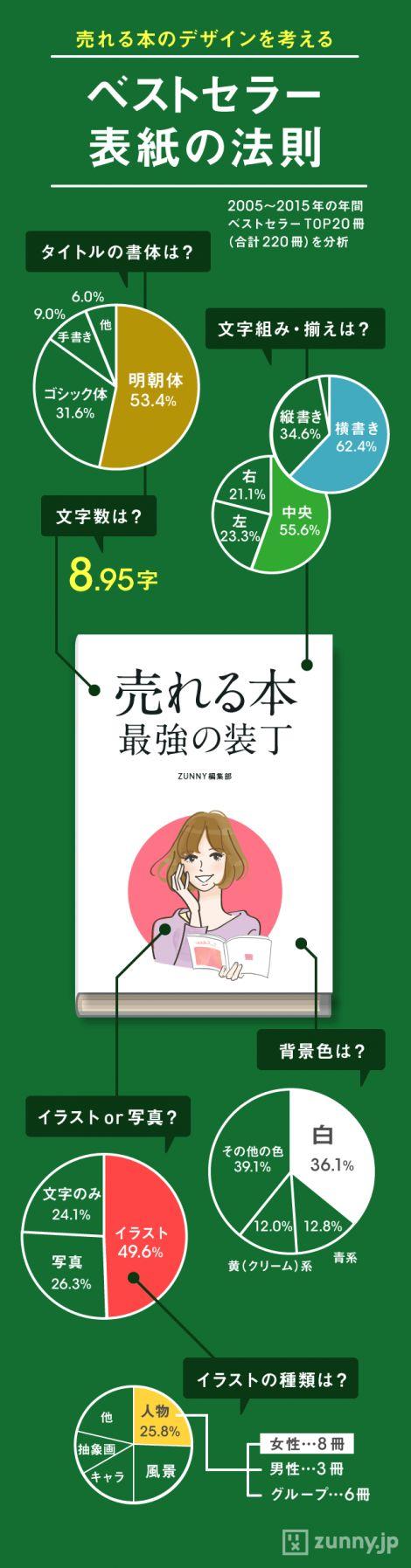 ベストセラーを分析! 売れる本の表紙デザイン | ZUNNY