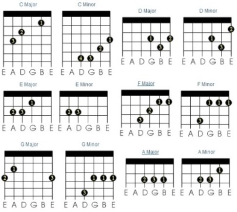 how to play major and minor chords on guitar guitars pinterest plays to play and guitar. Black Bedroom Furniture Sets. Home Design Ideas