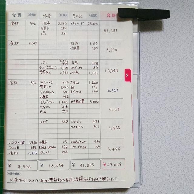 最近になって、 違う手帳を導入。  #日本能率協会マネジメントセンター  の、 #PAGEM シリーズ アカウント&ダイアリー。  レフト式のウィークリーで、 サイズはほぼ日オリジナルと同じ。 右のページが家計簿になってます。  家計簿は普段アプリでつけてるけど、 期間を指定して使った金額を見るのに 操作が多くてめんどくさい。  どうにかノートか手帳でうまく出来ないかな? 一週間で使った金額すぐ解ればいいのに。  と思っていた矢先これを知り、使ってみる事に。  科目は食費とそれ以外に2種類設定可能。 一番削りたいものを把握するべきでは?と思い、 外食とその他を一週間つけてみました。  GWなのでかなり使ってしまったなぁ。 もうご飯作るの面倒だから外食しちゃえ、とか。 パンだのコンビニでお菓子だのも多いので、 やっぱりここを減らせば良さそうだ。  パッと見で使った額がわかるのいいなぁ。 振り返りしやすいし、 計画立てやすくなるかも。  何より、 今まで溜めて一気につけてた家計簿を 毎日つける習慣がついてきた! 財布の中にもレシートが溜まらなくて快適。 こういう相乗効果も嬉しい。…