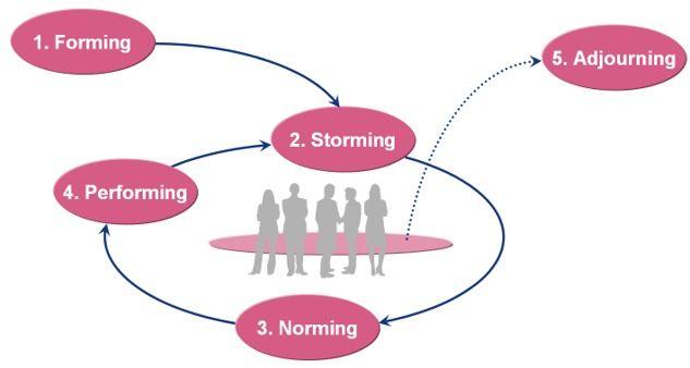 Deze powerpoint afbeelding afbeeldingen figuur figuren bevat: voorbeeld voorbeelden van TEAMONTWIKKELING TUCKMAN NORMING STORMING PERFORMING ADJOURNING ontwikkelingsfasen Team wat waarom hoe werkt