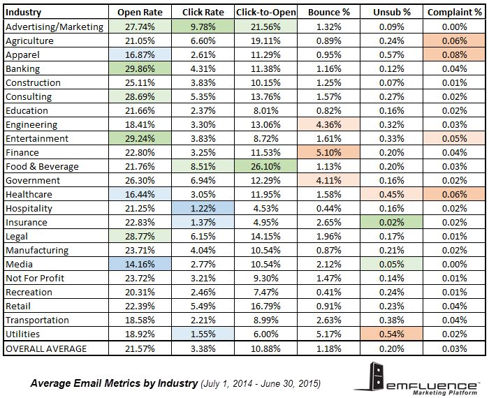 Email Marketing Benchmarks 2014 2015 With Images Email Marketing Email Software Marketing
