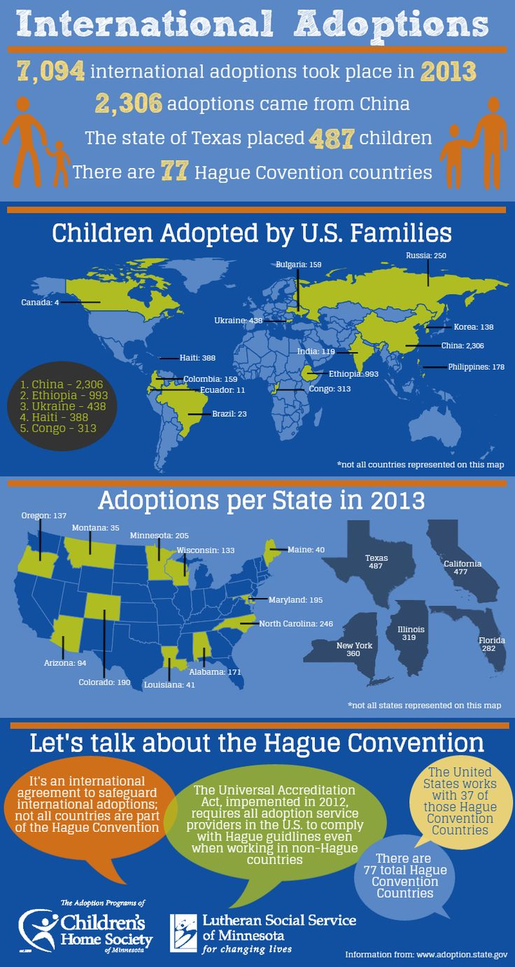 "International Adoption Statistics from 2013  In school systems today, ""Americanizing"" children from different ethnicities has shifted.  Our country is now embracing more ""culturally responsive practices"" showing respect to children with diverse backgrounds.  This can encourage adopted children to continue to learn about their culture even in the school setting (pg.45)."