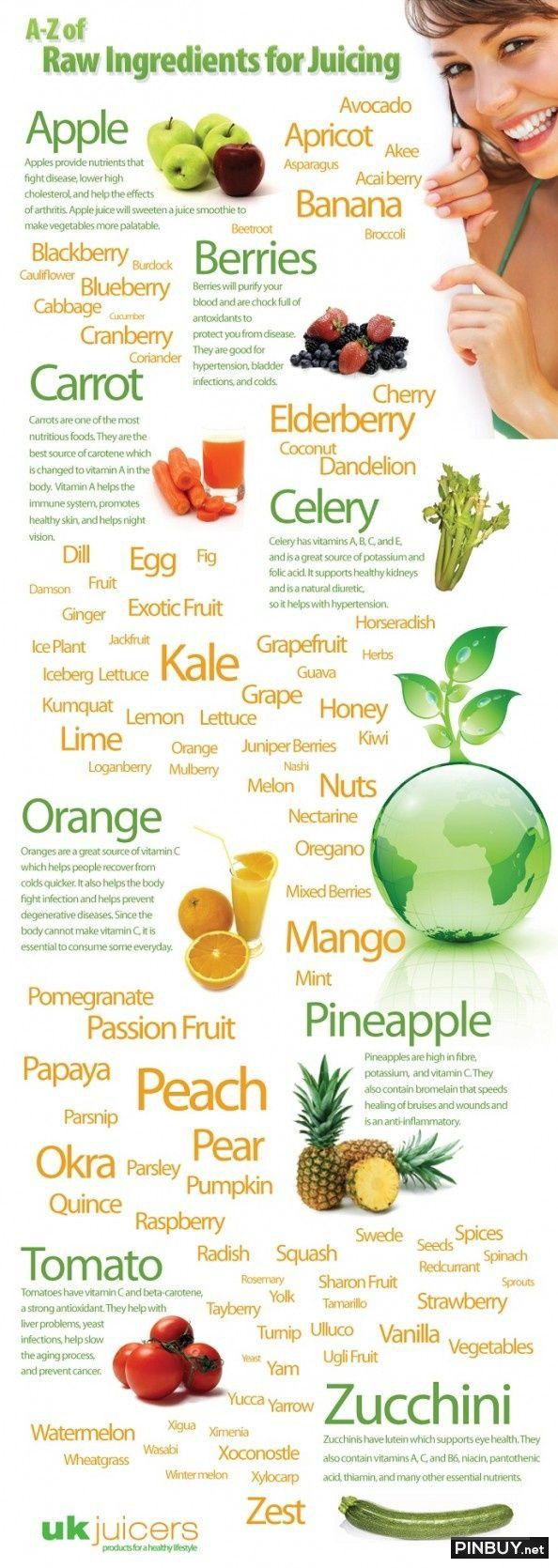 A - Z Guide of Raw Indredients for Juicing Infographic Infographic - Healthy Food for Fitness