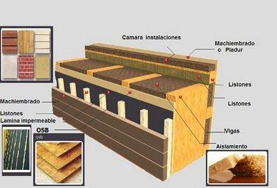 Casas de entramado de madera o de madera machihembrada - Casas Ecológicas