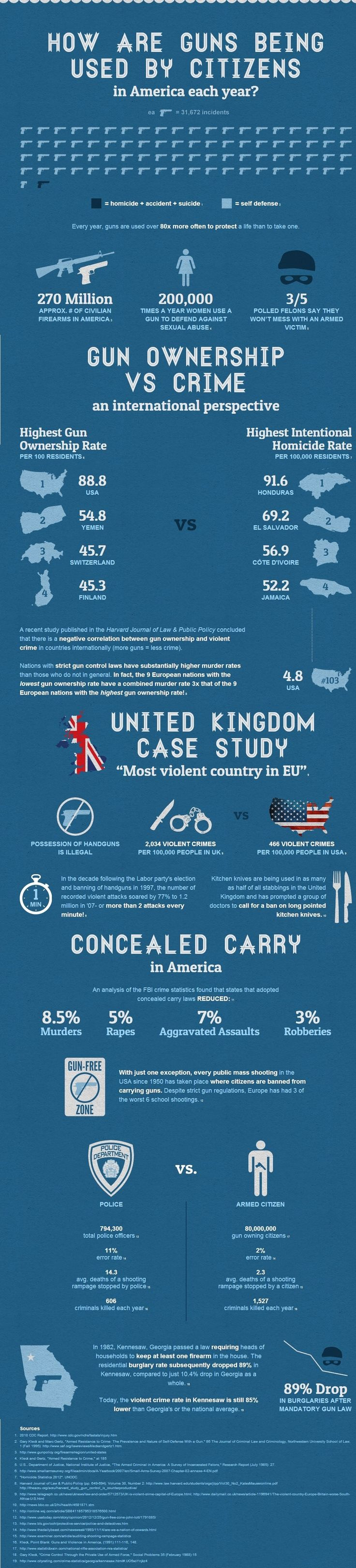 Interesting Infographic on How Guns are Being Used by American Citizens Each Year by THE ITS CREW on APRIL 29, 2013