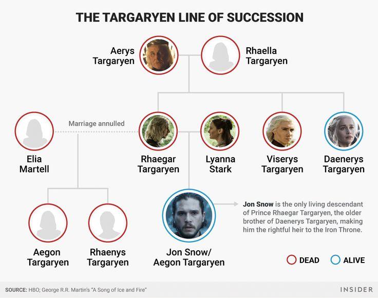 Die besten 25 targaryen stammbaum ideen auf pinterest game of thrones baum game of thrones - Game of thrones interieur ideen ...
