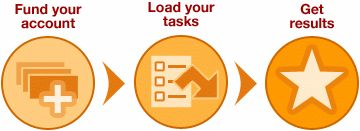 Fund your account -> Load your tasks -> Get results