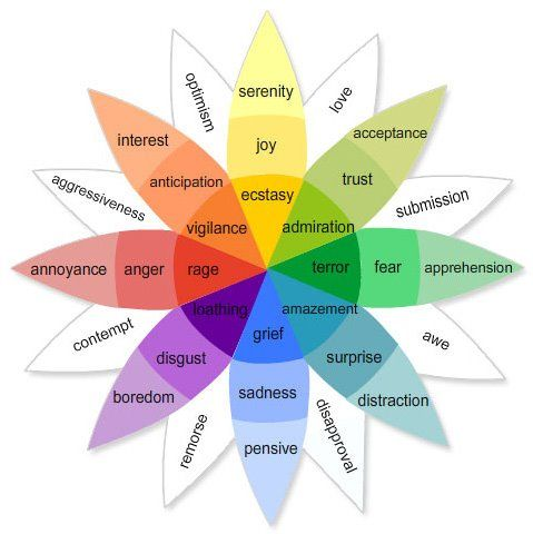 Colors And Emotions Chart best 25+ robert plutchik ideas only on pinterest | google car