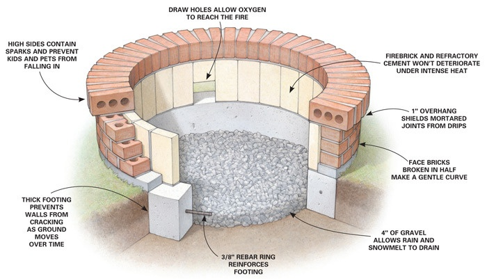 Diy brick fire pit diy projects concrete brick for Step by step fire pit