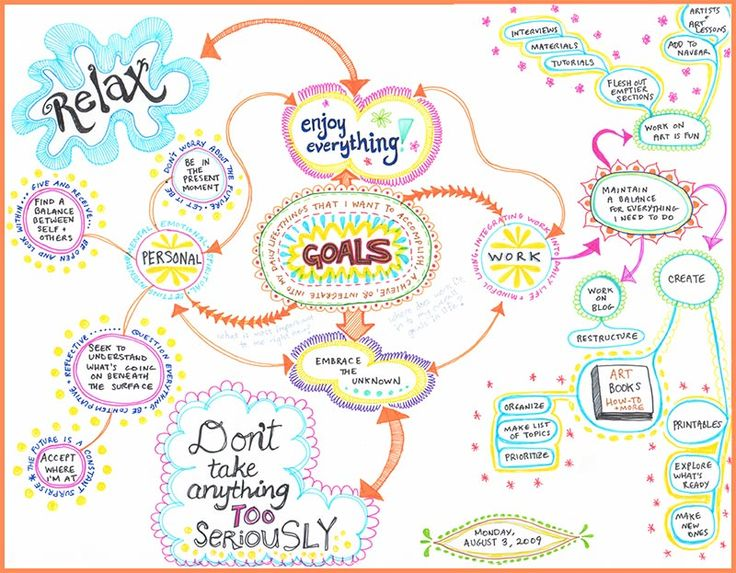 When you are creating a mind map, you are allowing yourself the time and freedom to really think deeply about whatever the subject matter of your mind map is. So take your time and don't rush the process