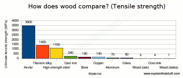 Bar chart comparing the ultimate tensile strength of common materials, showing that wood is among the weakest of all materials in tension.