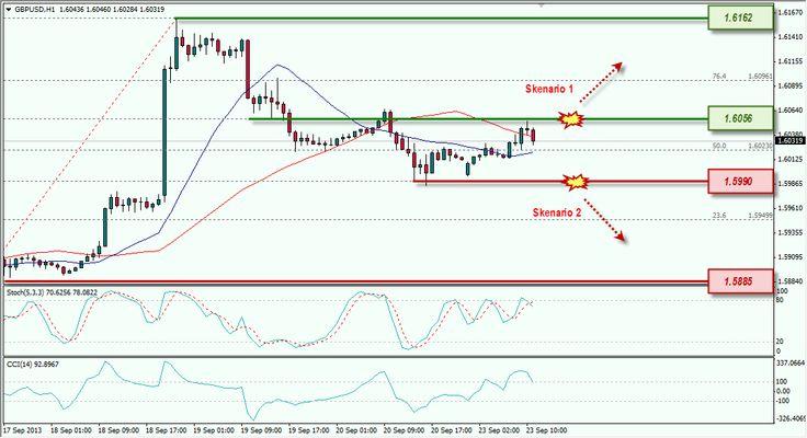 GBP/USD masih bergerak sideways di antara 1.6056-1.5990 [23/09/2013]
