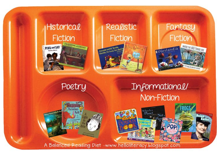 Teaching students to self-select from a variety of genres, authors, topics, and levels...for a balanced reading diet.