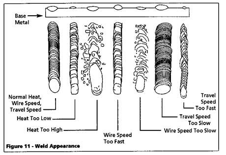 How to determine a good weld. Troubleshooting chart for