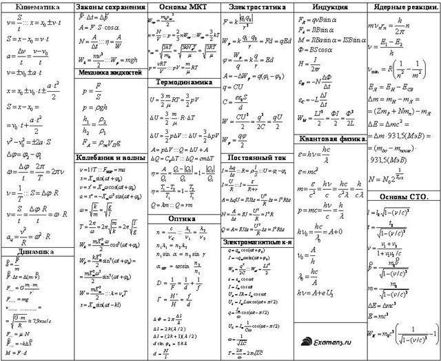 План конспект урока изо для 5 класса коррекционной школы
