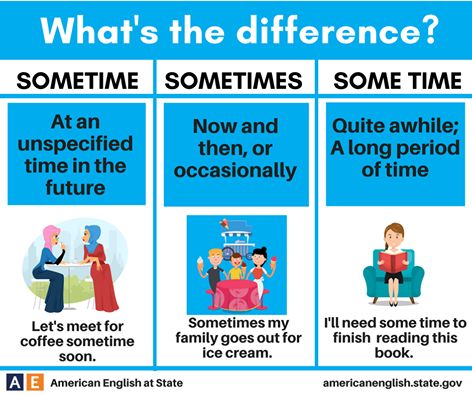 What's the difference? Sometime / Sometimes / Some time