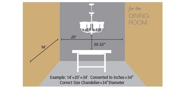 """Cheat sheet; lighting fixture size over table 30""""-32"""" from table, max dimensions 1/12 in inches combined length width in feet"""