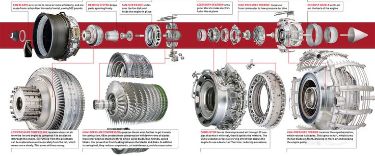 exploded jet engine view - Google Search