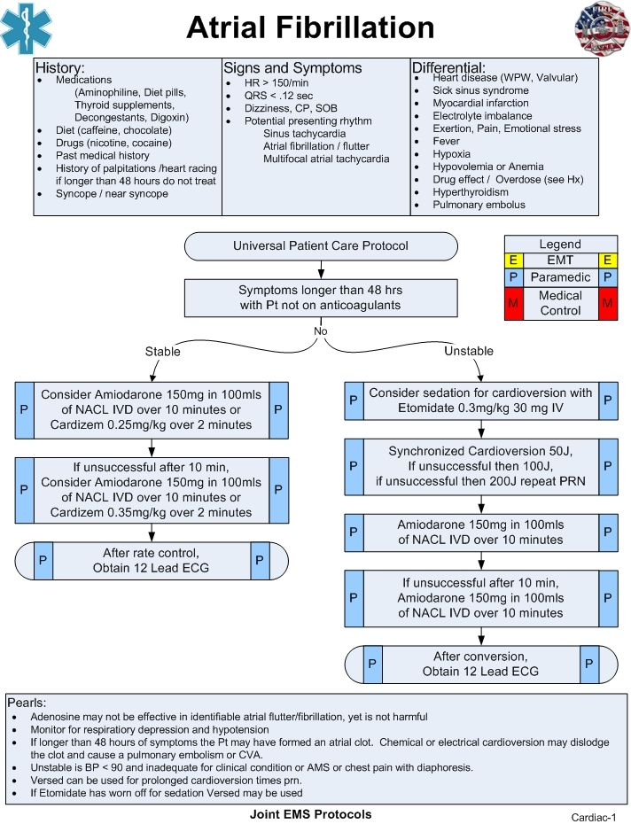 Atrial Fibrillation | Joint EMS Protocols