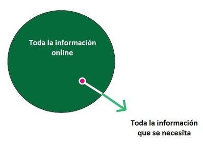 Infoxicación (Information Overload)