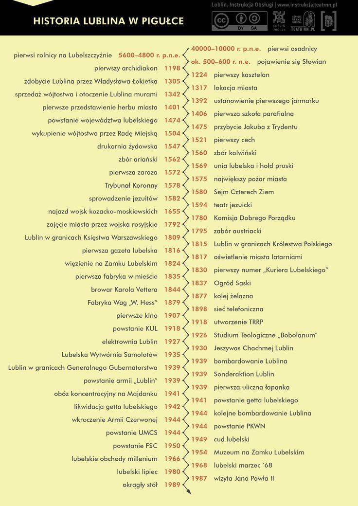 Najważniejsze wydarzenia z historii Lublina #Lublin #historia #infogrpahic #timeline