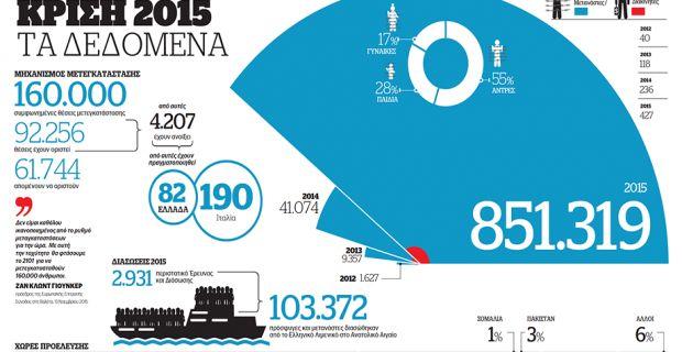 Το προσφυγικό δράμα σε αριθμούς