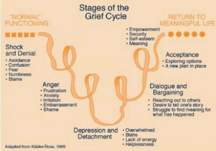 Stages of the Cycle of a Grief-  healing from narcissistic abuse is like mourning.