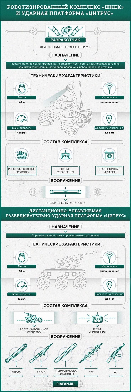Роботы на службе России: роботизированный комплекс «Шнек» и ударная платформа «Цитрус» https://riafan.ru/961328-roboty-na-sluzhbe-rossii-robotizirovannyi-kompleks-shnek-i-udarnaya-platforma-citrus