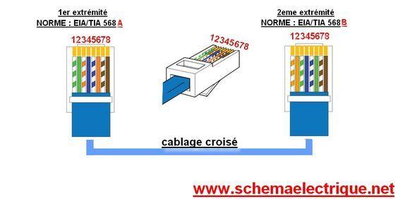Les 25 meilleures id es de la cat gorie c blage ethernet sur pinterest cable ethernet cable - Schema cablage rj45 ethernet ...