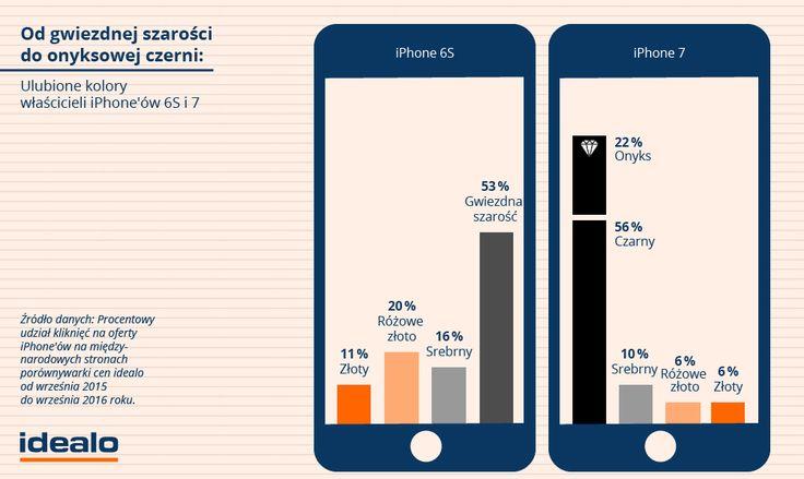 Z danych porównywarki cen idealo wynika, że czarny wariant ponownie cieszy się największym zainteresowaniem wśród konsumentów.  WIĘCEJ: http://www.idealo.pl/blog/1562-te-produkty-apple-najchetniej-wybieraja-uzytkownicy/