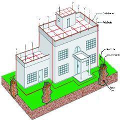 Sistemas de protección en Jaula Faraday