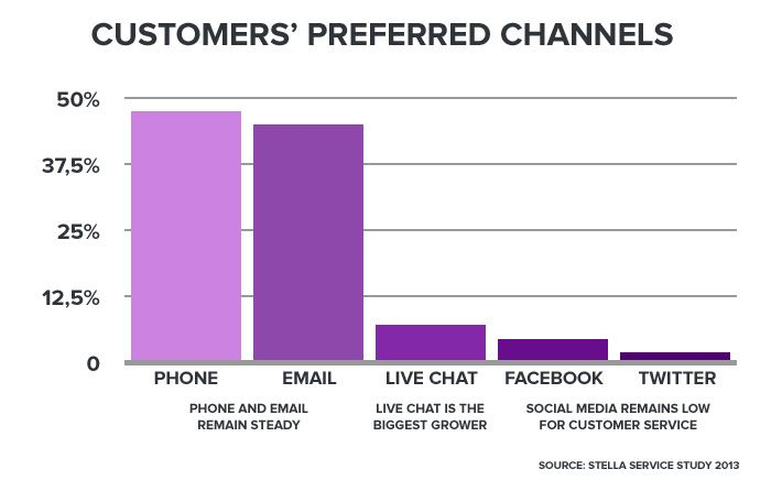 Customer preferred channels