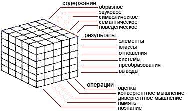 Джой Гилфорд: модель структуры интеллекта; концепция, теория интеллекта