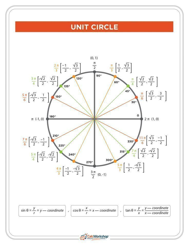 WOW! - Complete Unit Circle Chart.  This trig circle includes both radian and degree measurements.  Great reference chart for trigonometry students in precalculus.  Check it out today! #trigonometry #homeschool #calcworkshop