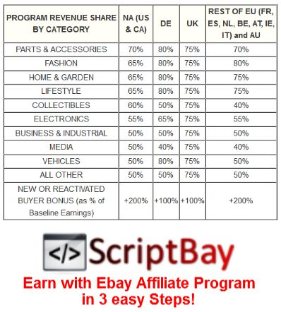 Revenue from eBay EPN - SCRIPTNET - Scripts Solutions