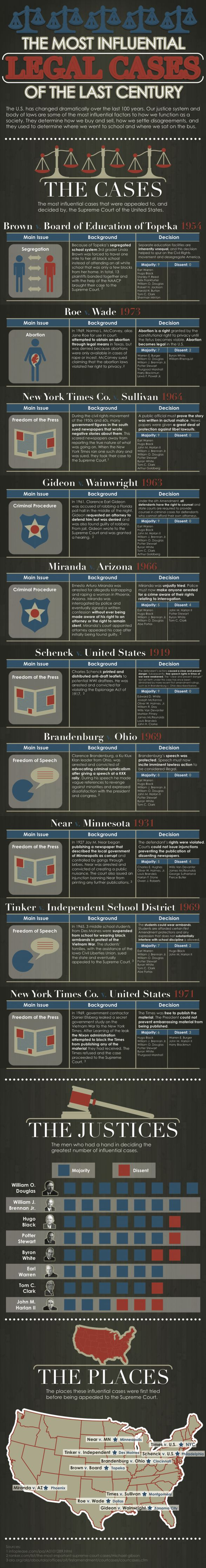 The Most Influential Legal Cases of the Last Century... need something like this in my classroom because they will be working with cases a lot!