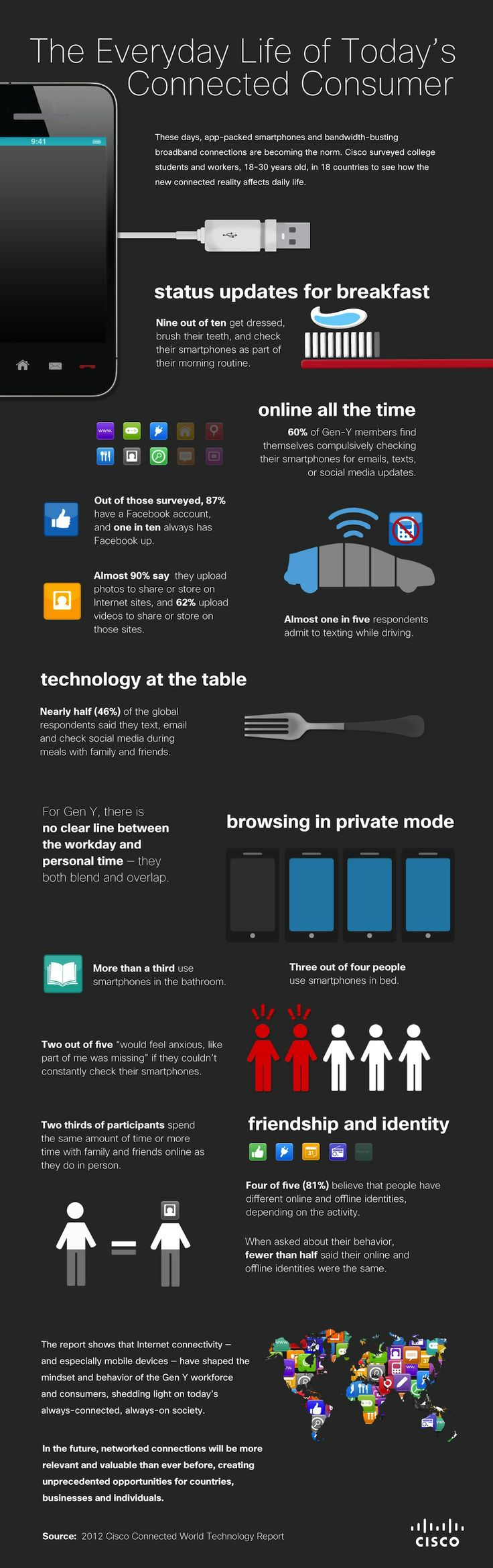 Smartphones And Social Media - The Everyday Life Of Today's Connected Consumer [INFOGRAPHIC] (via AlltTwitter 12-13-2012)