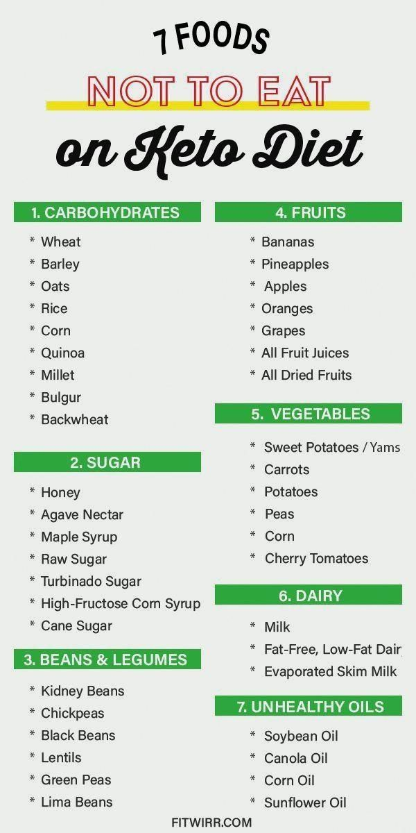 Keto Diet Not Losing Weight After 2 Weeks Ketodietrapidweightloss In 2020 With Images Keto Diet Keto Diet Meal Plan Keto Diet Recipes