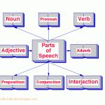 "1000 materi Lengkap ""Part Of speech""!+Contoh (Bg.2)"