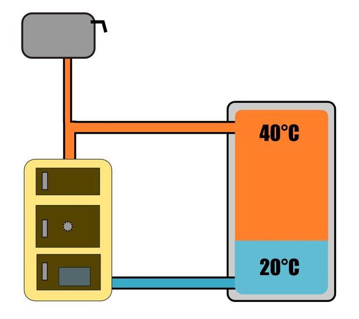 Najprostszy grawitacyjny układ ładowania bufora ciepła