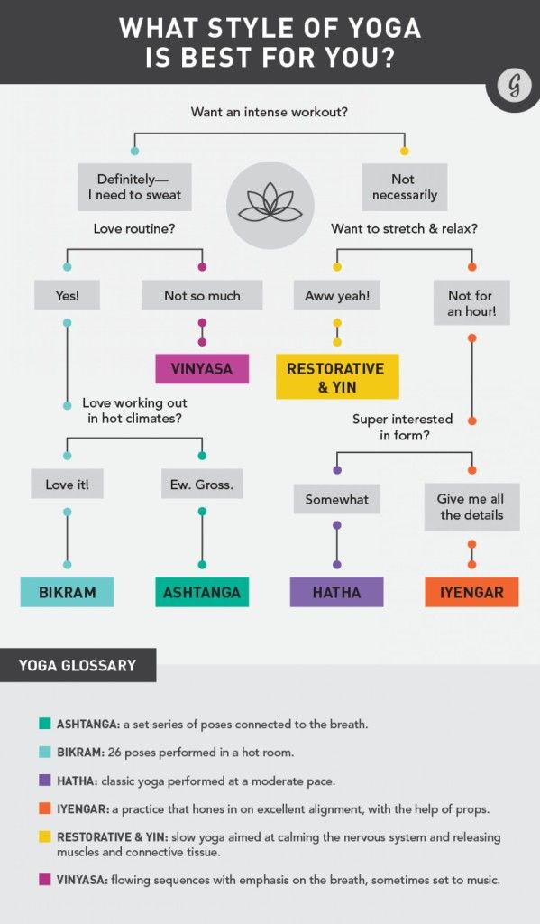 Whether you're a beginner, an intermediate or even an expert, you've probably wondered about the different stylesof yoga and if you should try one. We hope the flow chart below will help shed some light on the subject.