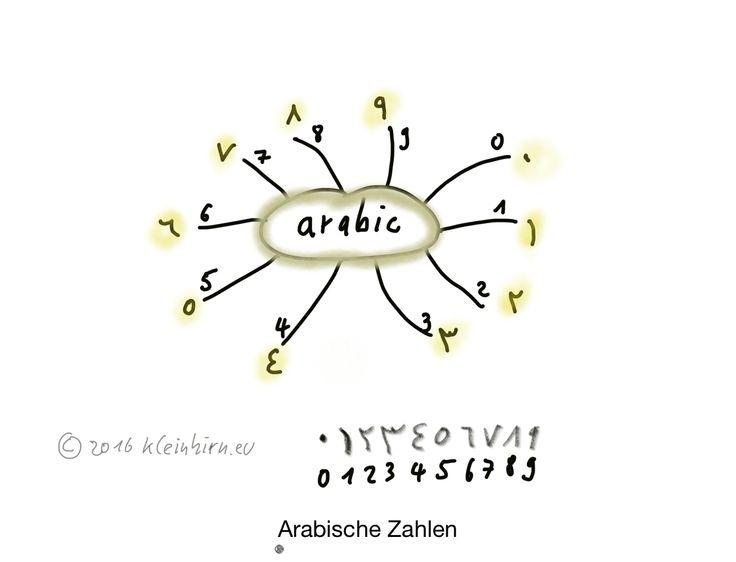 Arabische Zahlen – اللغة العربية