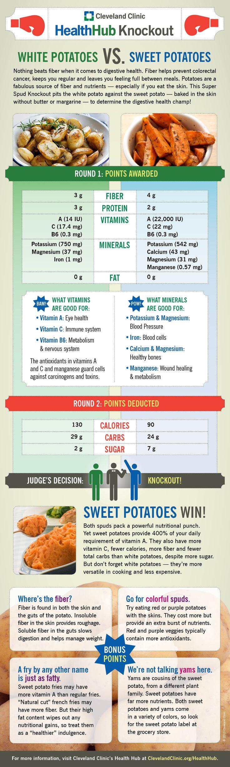 Health Hub Knockout White Potatoes vs. Sweet Potatoes final