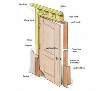 1000 ideias sobre portas para batente no pinterest for How to install prehung exterior door