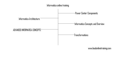 Informatica online training : Informatica online training Informatica is the greatest ETL device on the market. It's with the capacity of launching to focus on furniture, reworking these according to company necessity and removing information from several heterogeneous resources. Its utilized in launching tasks and Information migration Informatica online training. | janiceellis
