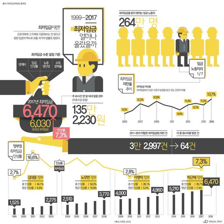 논란의 6,470원, 기록으로 보는 역대 최저임금 인상률 [인포그래픽] #pay / #Infographic ⓒ 비주얼다이브 무단 복사·전재·재배포 금지