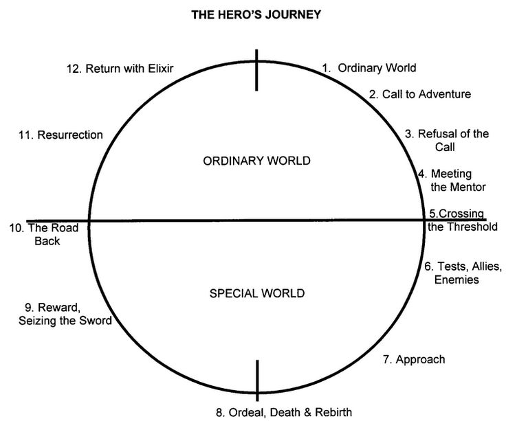 the archetypal hero journey j What is the hero archetype  from the traditional mold jk rowling created harry  or filmmakers tear down the archetypal hero and show them.