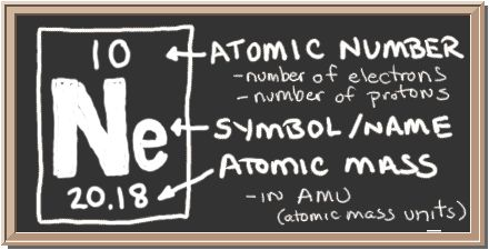Chalkboard with description of periodic table notation for neon.  There is a square with three values in it.  Top has atomic number, center has element symbol, and bottom has atomic mass value.  The atomic number equals number of protons and also the number of electrons in a neutral atom.  Atomic mass equals the mass of the entire atom.