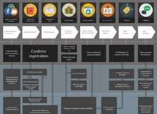 32 best service blueprint images on pinterest customer experience personas and service blueprint templates for service design helps you learn your customers and their experience malvernweather Choice Image