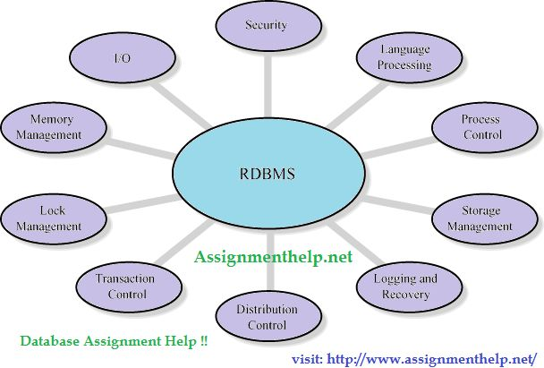 Relational Database Management System  to order assignment help on any topic of computer science or computer engineering log on to assignmenthelp.net
